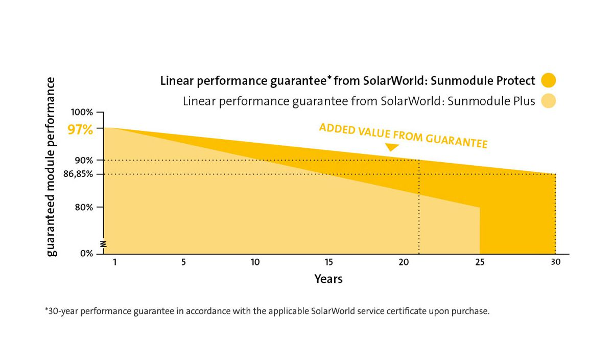 SolarWorld Sunmodule solar panel linear performance guarantee. Image: Solarworld