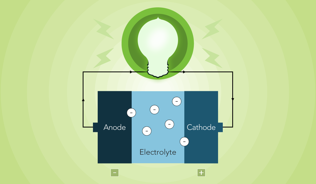 Battery diagram – anode, cathode and electrolyte. Illustration: Paul Domar