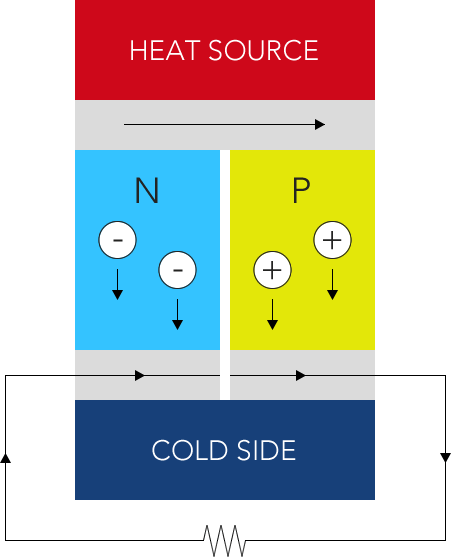 Thermoelectric generator diagram. Illustration: Paul Domar